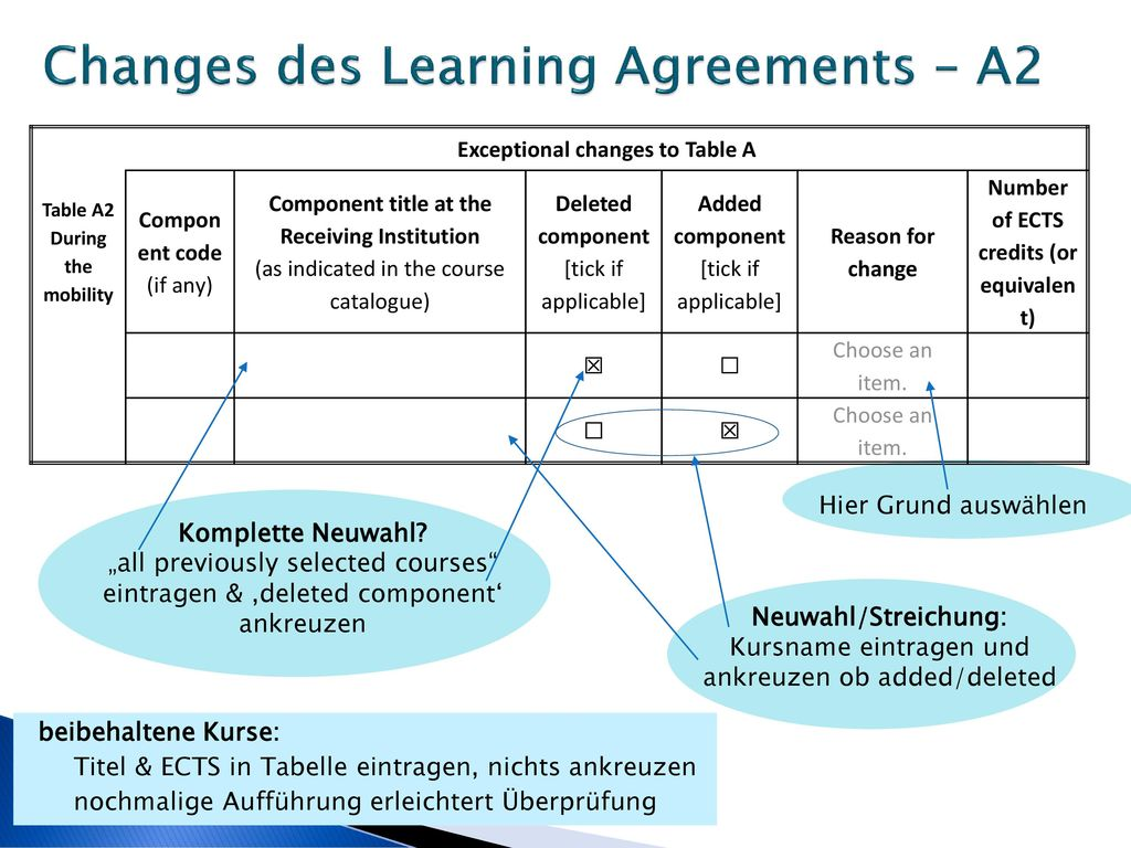 Changes des Learning Agreements – A2
