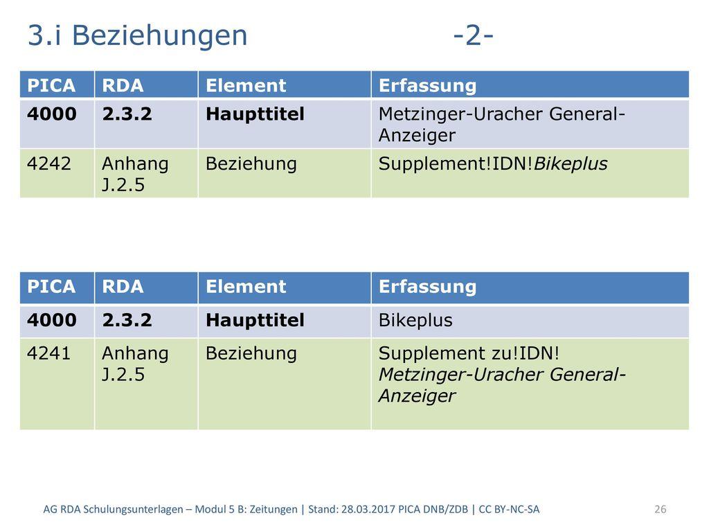 3.i Beziehungen -2- PICA RDA Element Erfassung 4000 2.3.2 Haupttitel