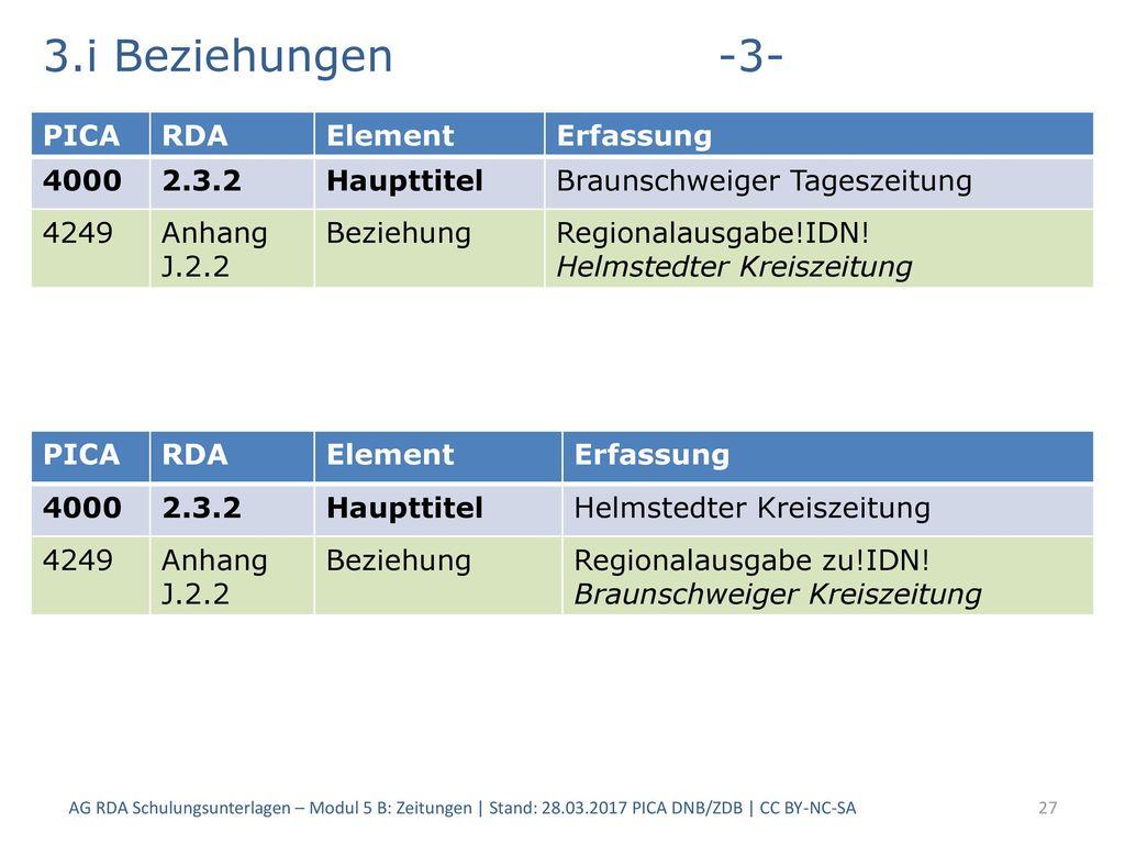 3.i Beziehungen -3- PICA RDA Element Erfassung 4000 2.3.2 Haupttitel