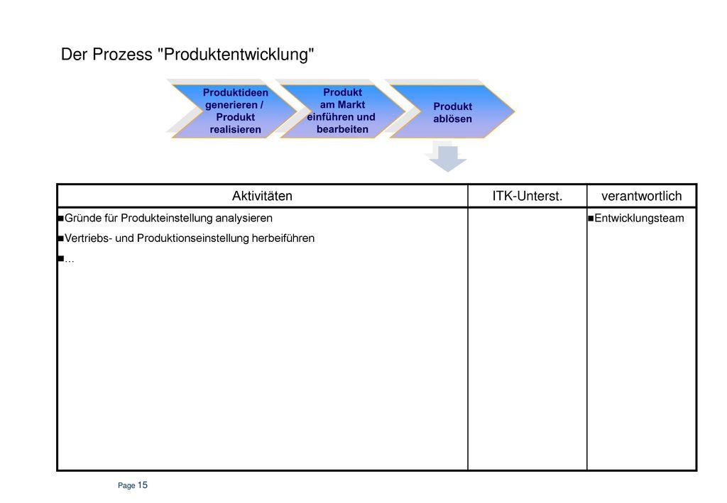 Der Produktlebenszyklus und seine Umsetzung. Prozessübersicht.