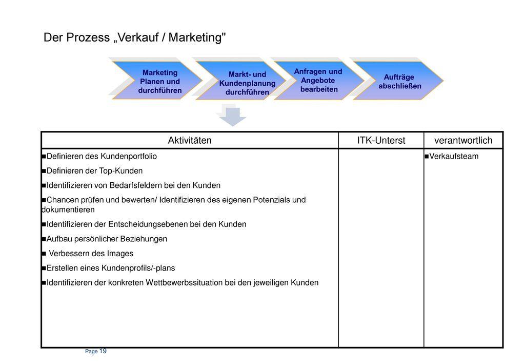 Verkauf / Marketing