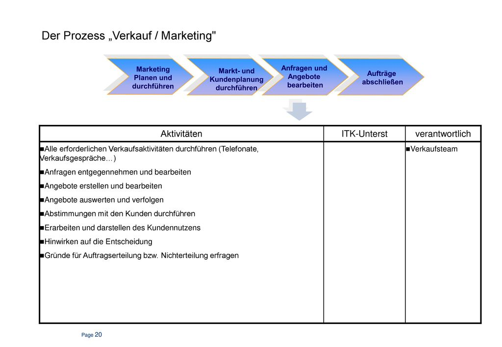 Verkauf / Marketing Prozessübersicht.