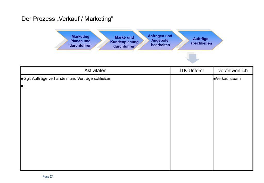 """Der Prozess """"Verkauf / Marketing"""