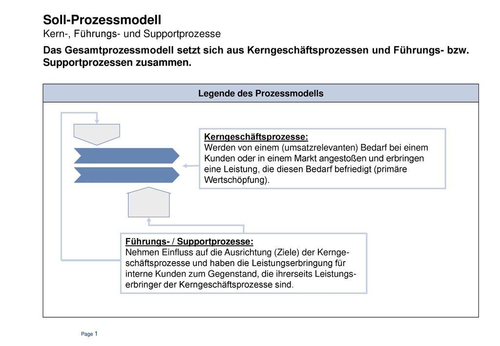 Zweck des Prozessmodells