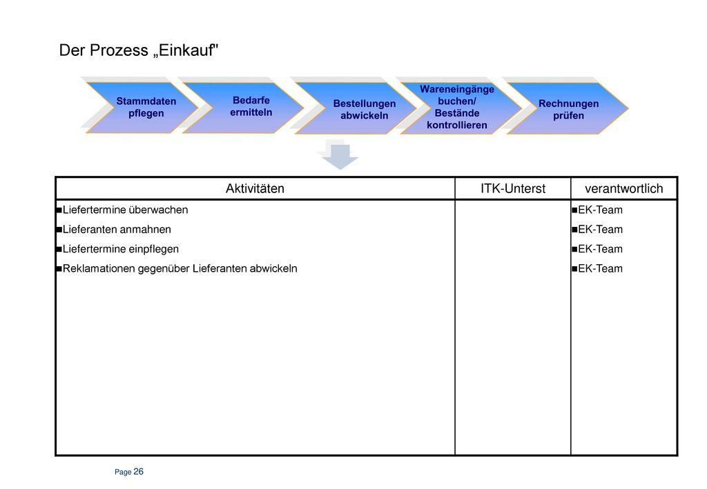 Einkauf Prozessübersicht.