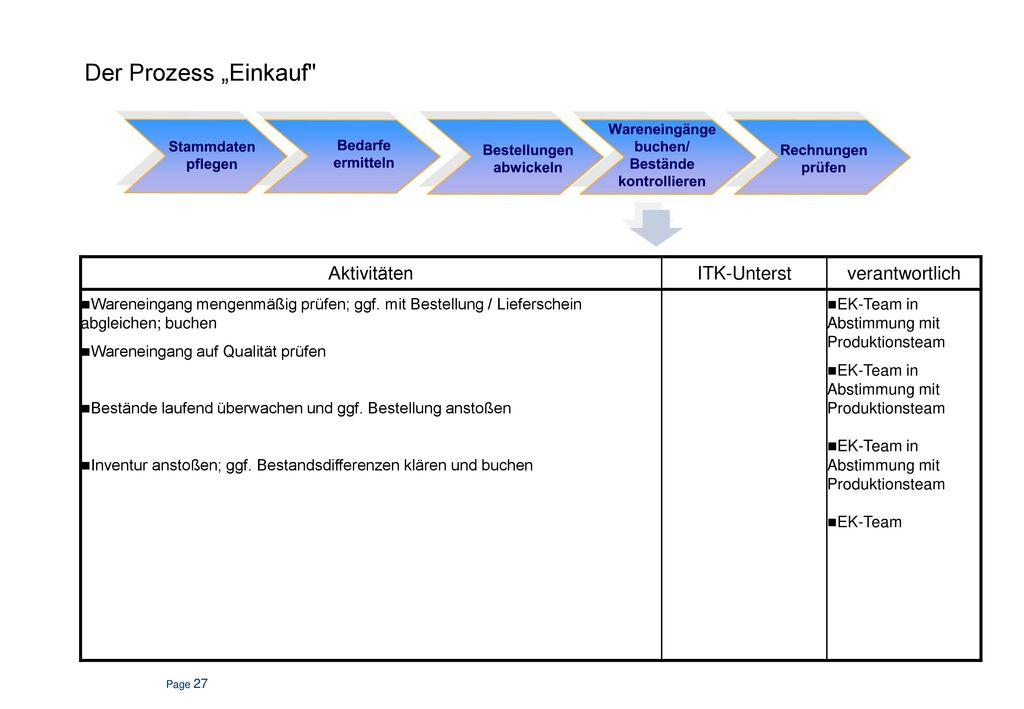 """Der Prozess """"Einkauf Aktivitäten ITK-Unterst verantwortlich"""