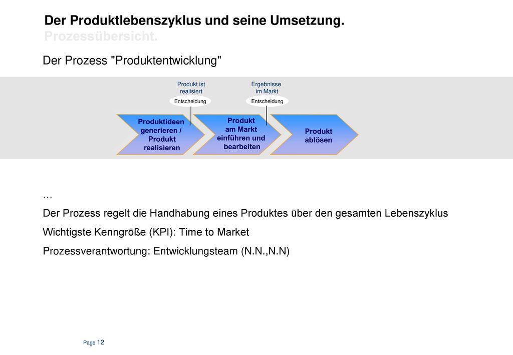 """Der Prozess """" Kundenauftragsabwicklung"""