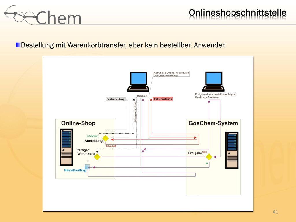 Onlineshopschnittstelle