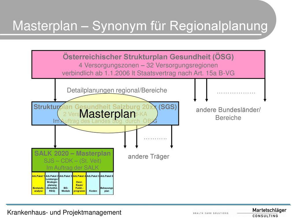 Masterplan – Synonym für Regionalplanung