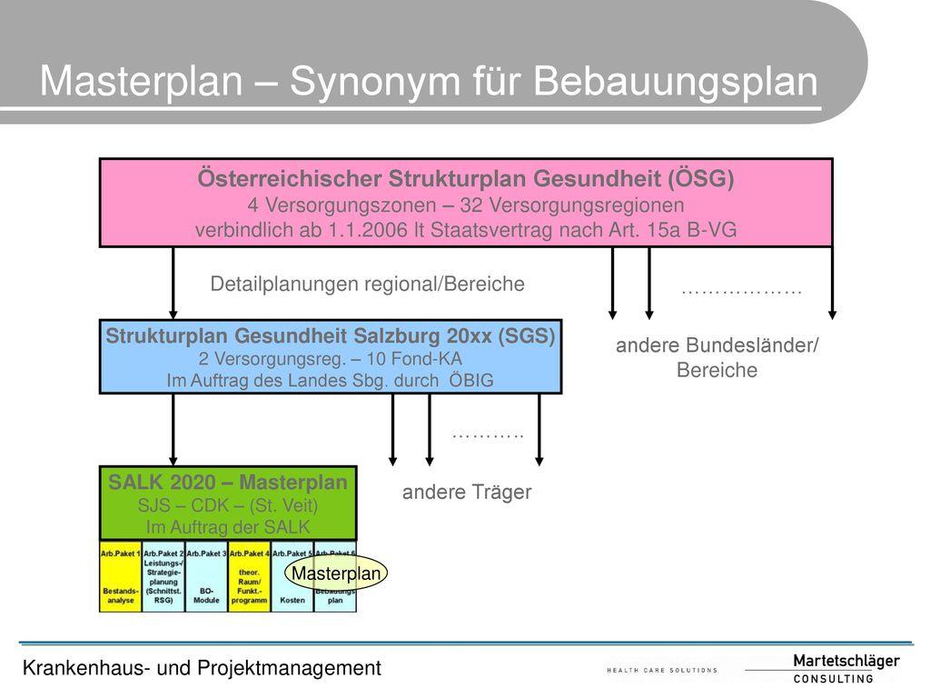 Masterplan – Synonym für Bebauungsplan
