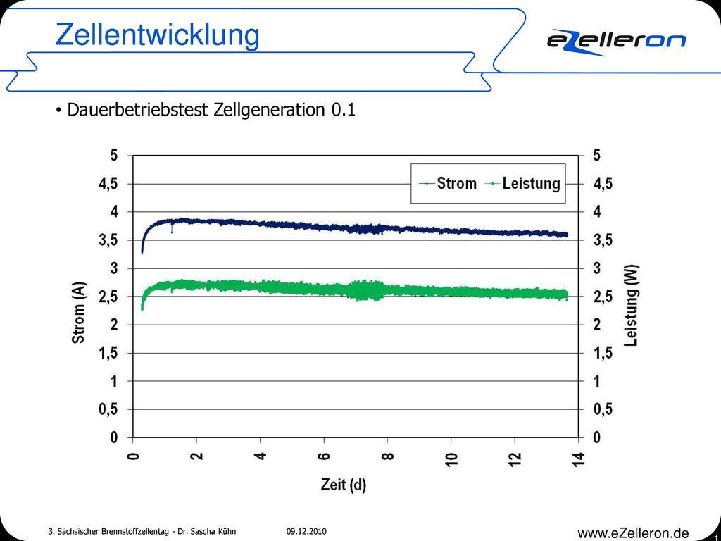 Zellentwicklung 3. Sächsischer Brennstoffzellentag - Dr. Sascha Kühn 09.12.2010