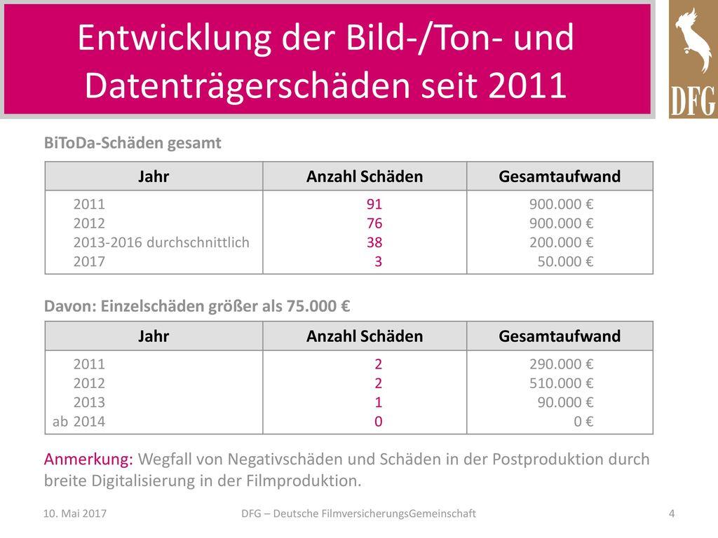 Entwicklung der Bild-/Ton- und Datenträgerschäden seit 2011