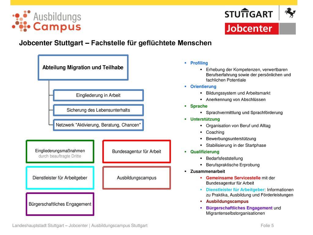 Jobcenter Stuttgart – Fachstelle für geflüchtete Menschen