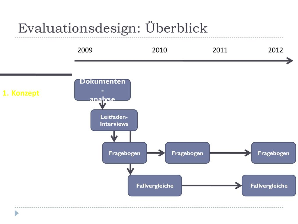 Evaluationsdesign: Überblick