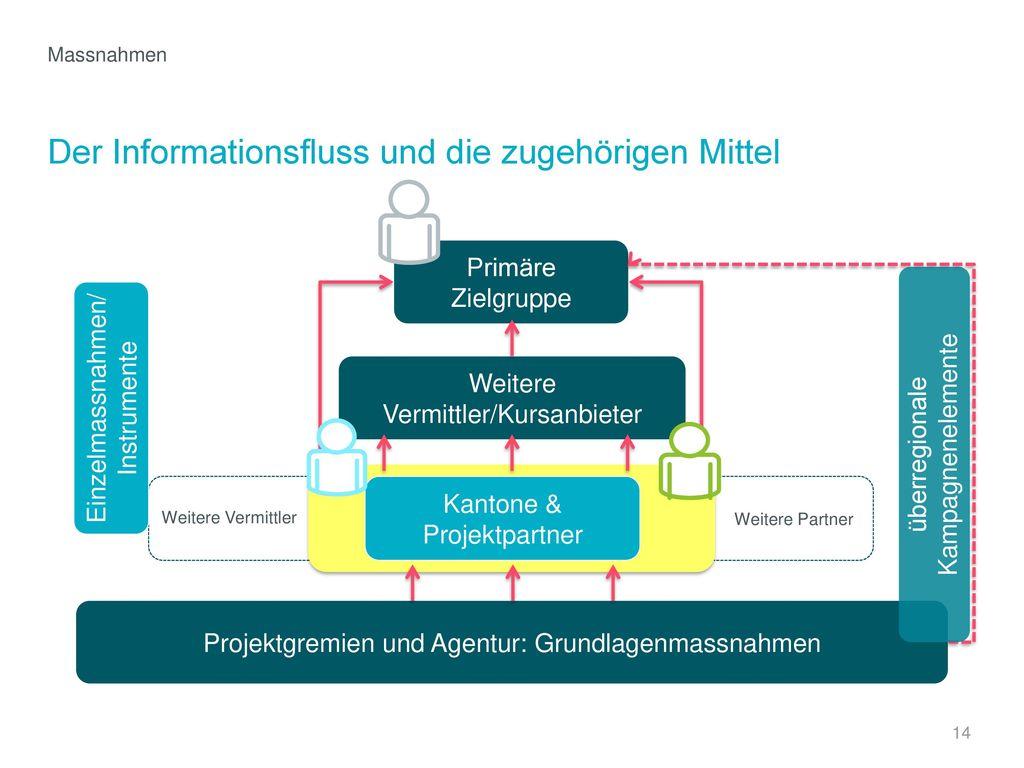 Der Informationsfluss und die zugehörigen Mittel