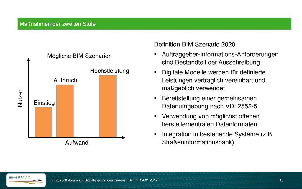 Definition BIM Szenario 2020