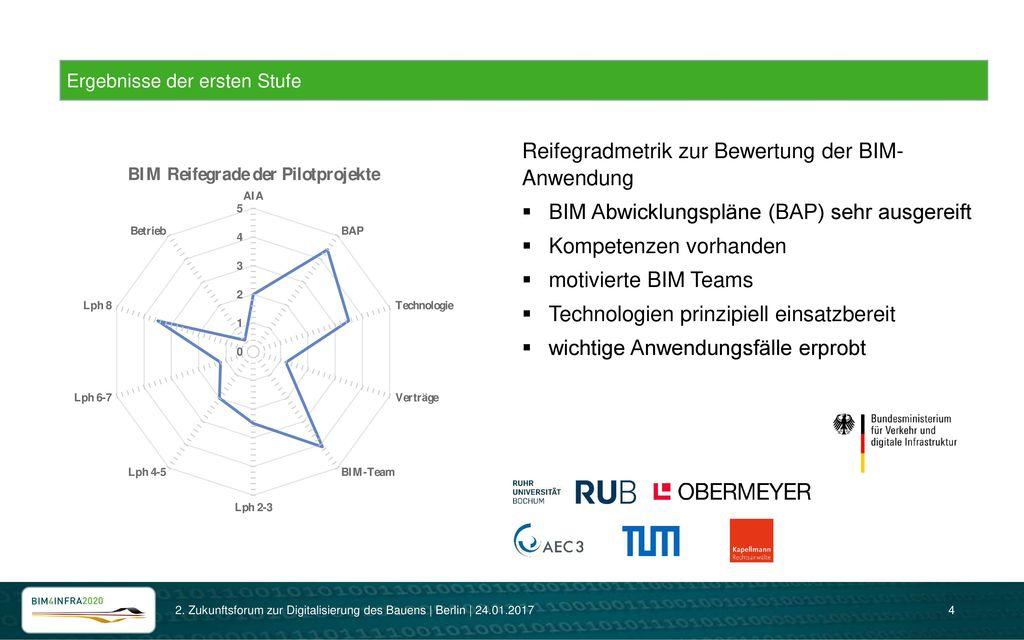 Reifegradmetrik zur Bewertung der BIM- Anwendung