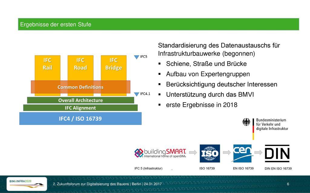 Schiene, Straße und Brücke Aufbau von Expertengruppen