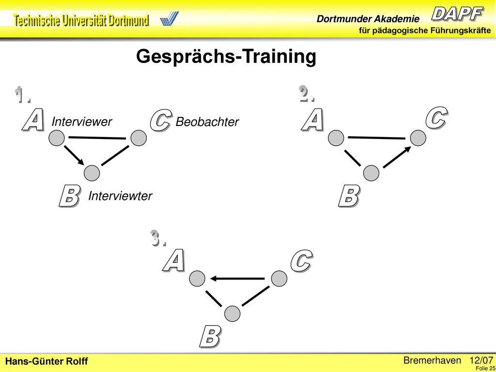 1. 2. A C A C B B 3. A C B Gesprächs-Training Interviewer Beobachter