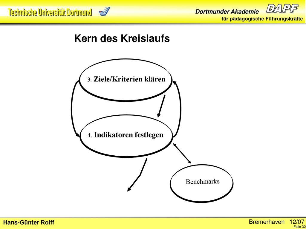 Kern des Kreislaufs Benchmarks 3. Ziele/Kriterien klären