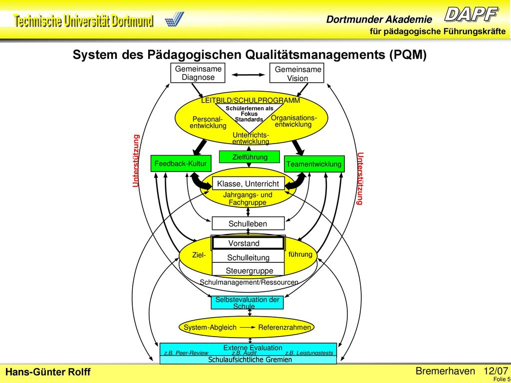 System des Pädagogischen Qualitätsmanagements (PQM)