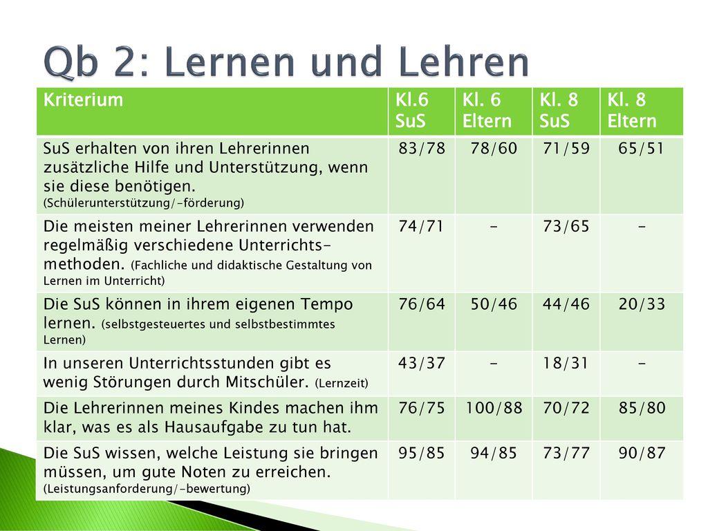 Qb 2: Lernen und Lehren Kriterium Kl.6 SuS Kl. 6 Eltern Kl. 8 SuS