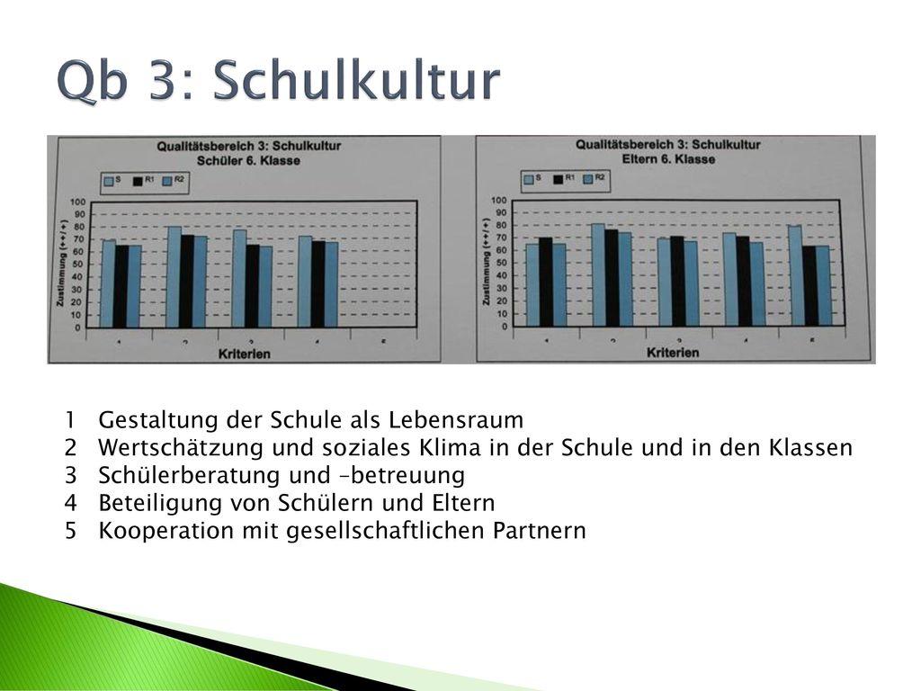 Qb 3: Schulkultur Gestaltung der Schule als Lebensraum