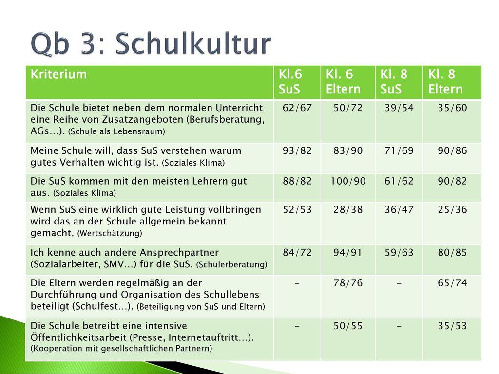 Qb 3: Schulkultur Kriterium Kl.6 SuS Kl. 6 Eltern Kl. 8 SuS