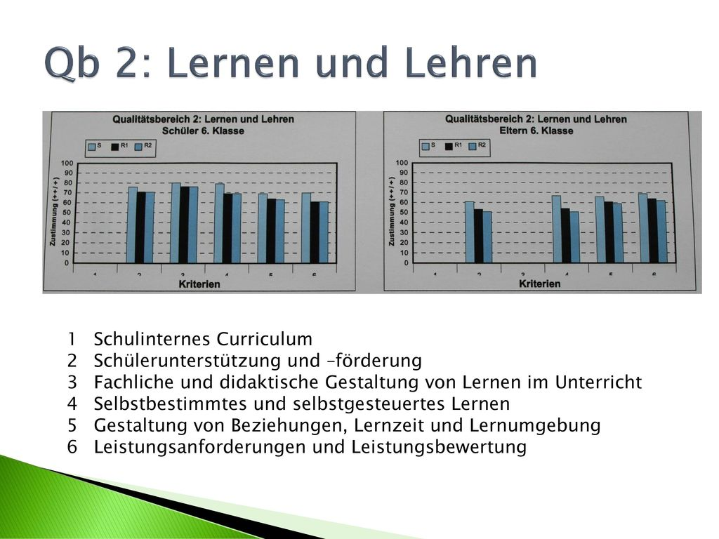 Qb 2: Lernen und Lehren Schulinternes Curriculum