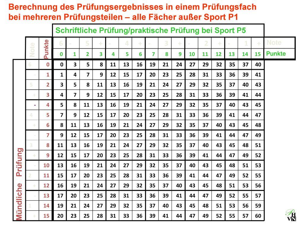 Berechnung des Prüfungsergebnisses in einem Prüfungsfach