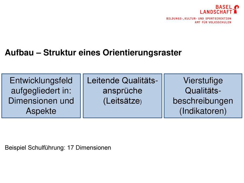 Aufbau – Struktur eines Orientierungsraster