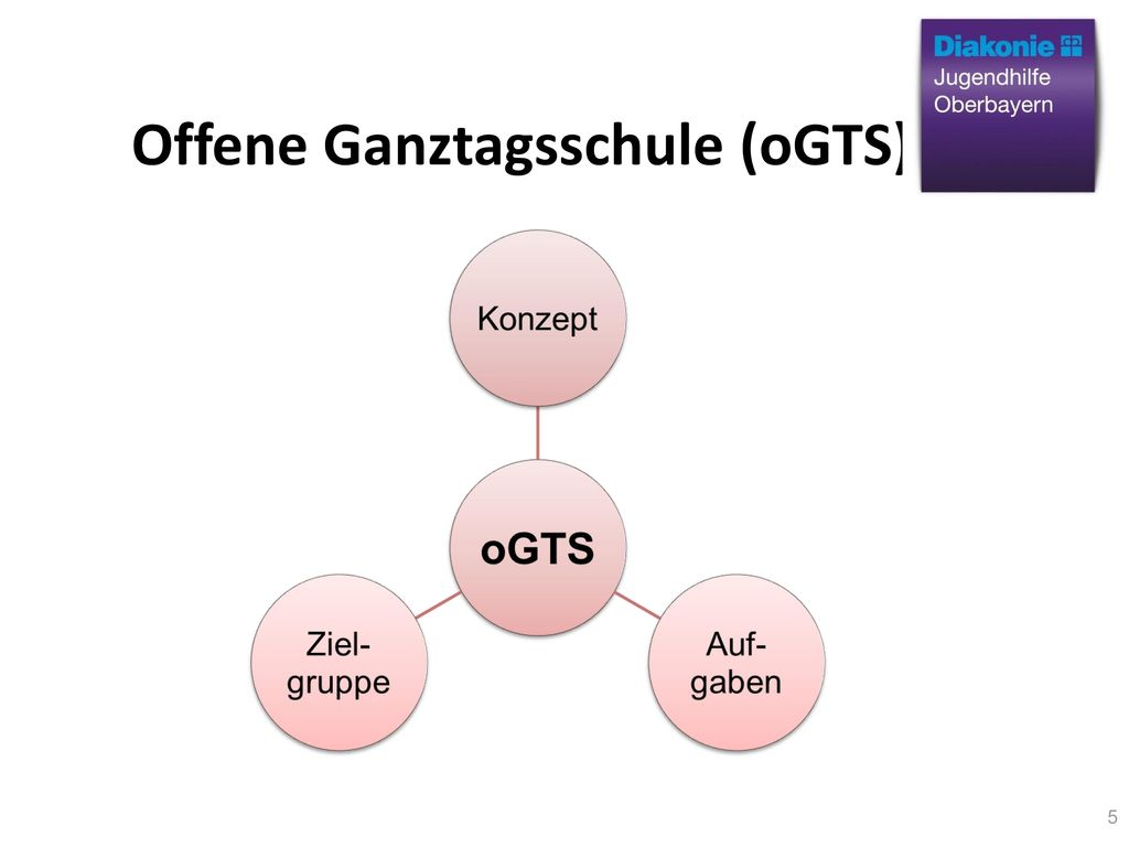 Offene Ganztagsschule (oGTS)