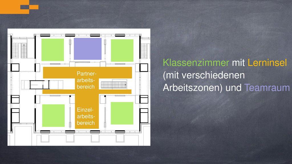 Klassenzimmer mit Lerninsel (mit verschiedenen Arbeitszonen) und Teamraum