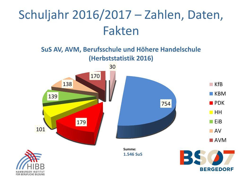 Schuljahr 2016/2017 – Zahlen, Daten, Fakten