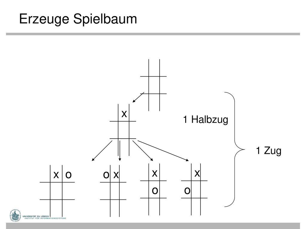 Erzeuge Spielbaum x 1 Halbzug 1 Zug x o o x x o x o