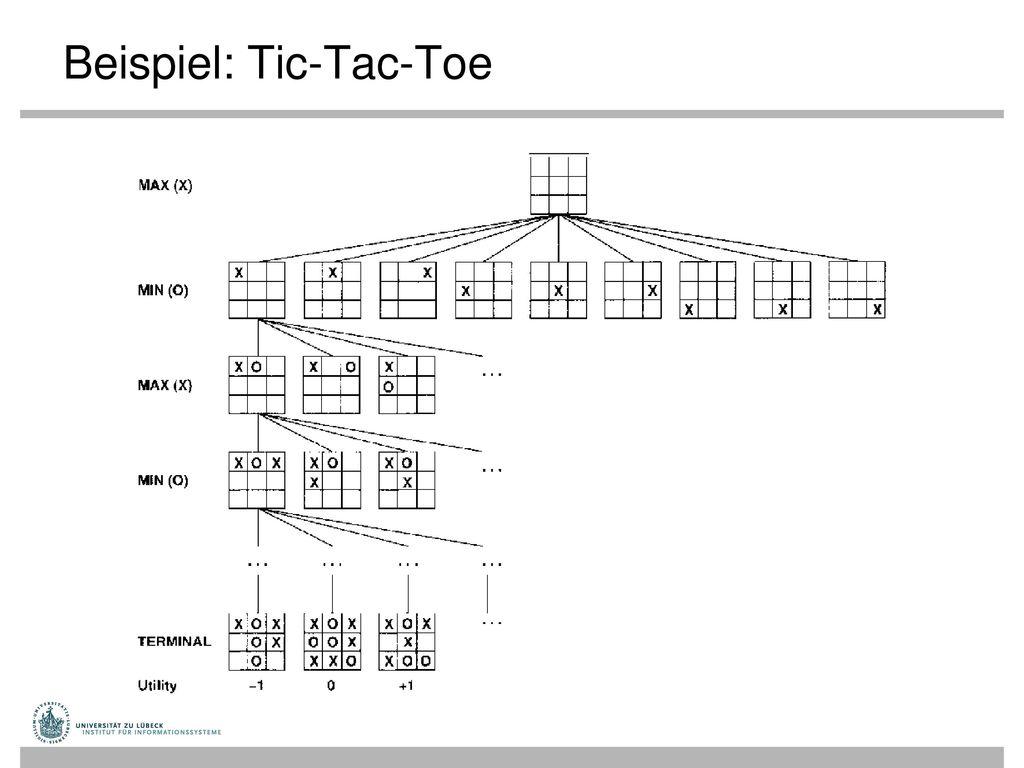 Beispiel: Tic-Tac-Toe