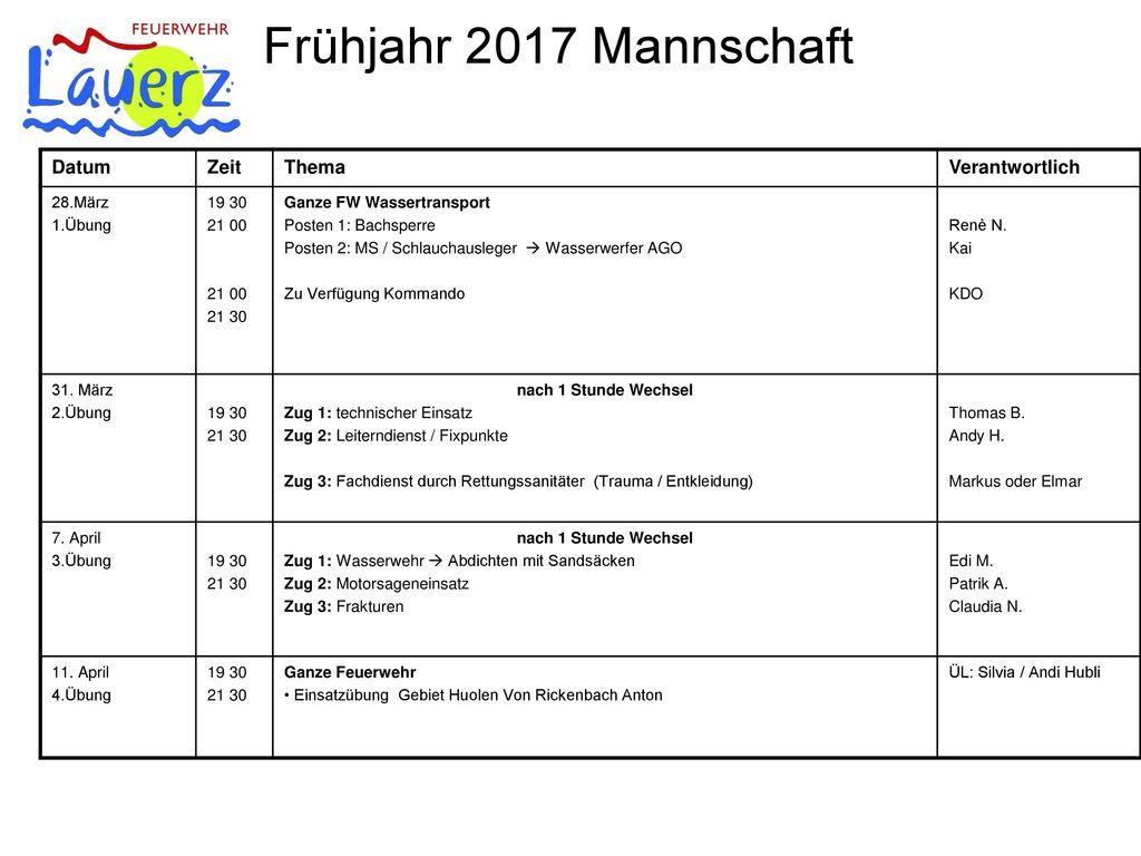 Frühjahr 2017 Mannschaft Datum Zeit Thema Verantwortlich 28.März