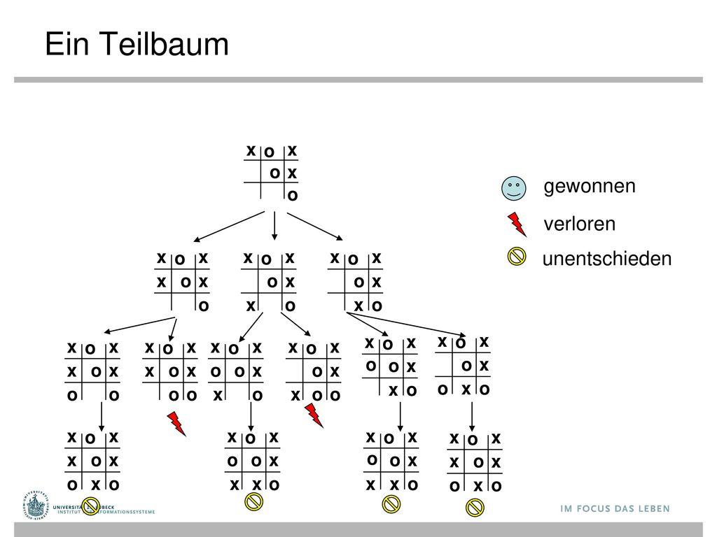 Ein Teilbaum gewonnen verloren unentschieden x o x o x o x o x x o x o