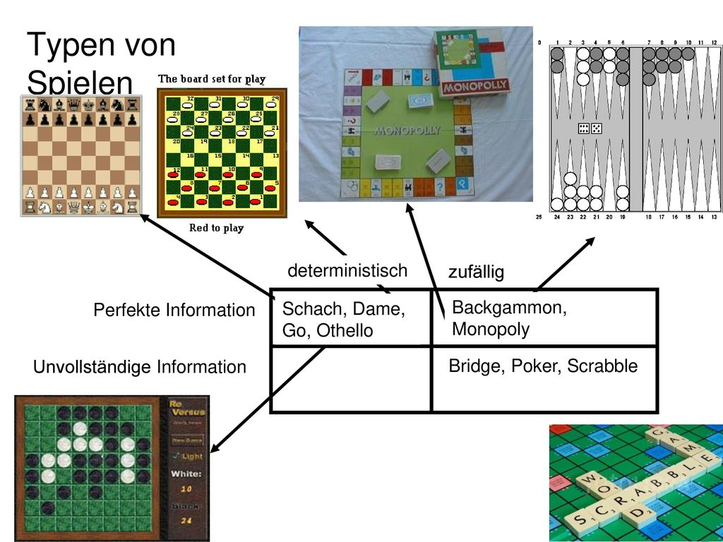 Typen von Spielen deterministisch zufällig Perfekte Information