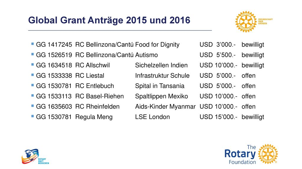 Global Grant Anträge 2015 und 2016