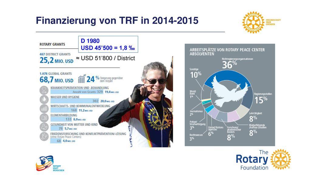 Finanzierung von TRF in 2014-2015