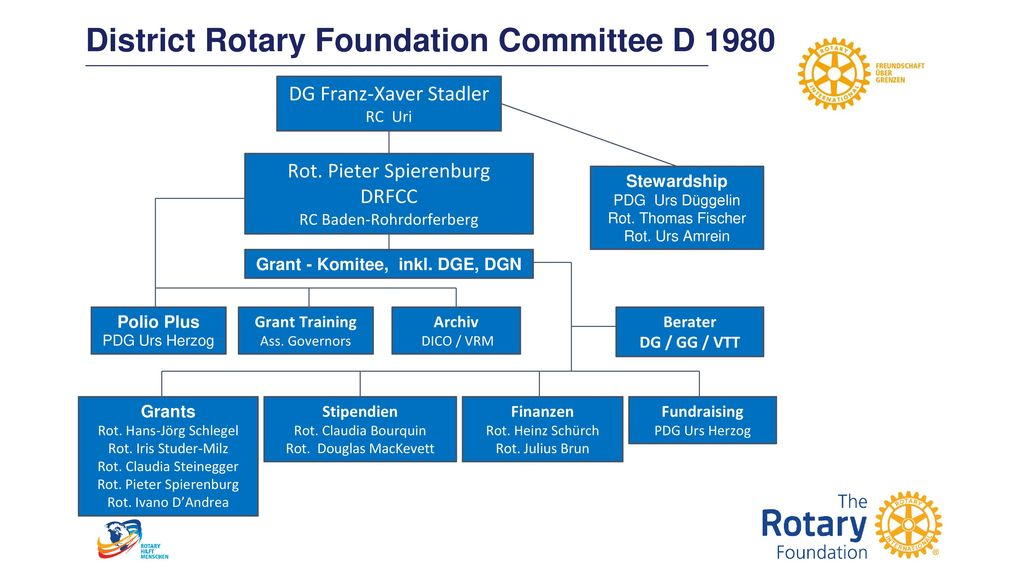 District Rotary Foundation Committee D 1980
