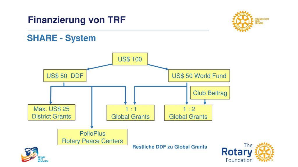 Finanzierung von TRF SHARE - System US$ 100 US$ 50 DDF