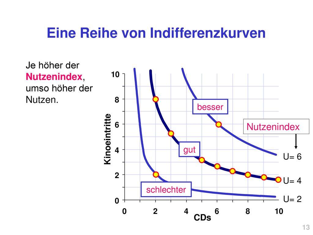 Eine Reihe von Indifferenzkurven