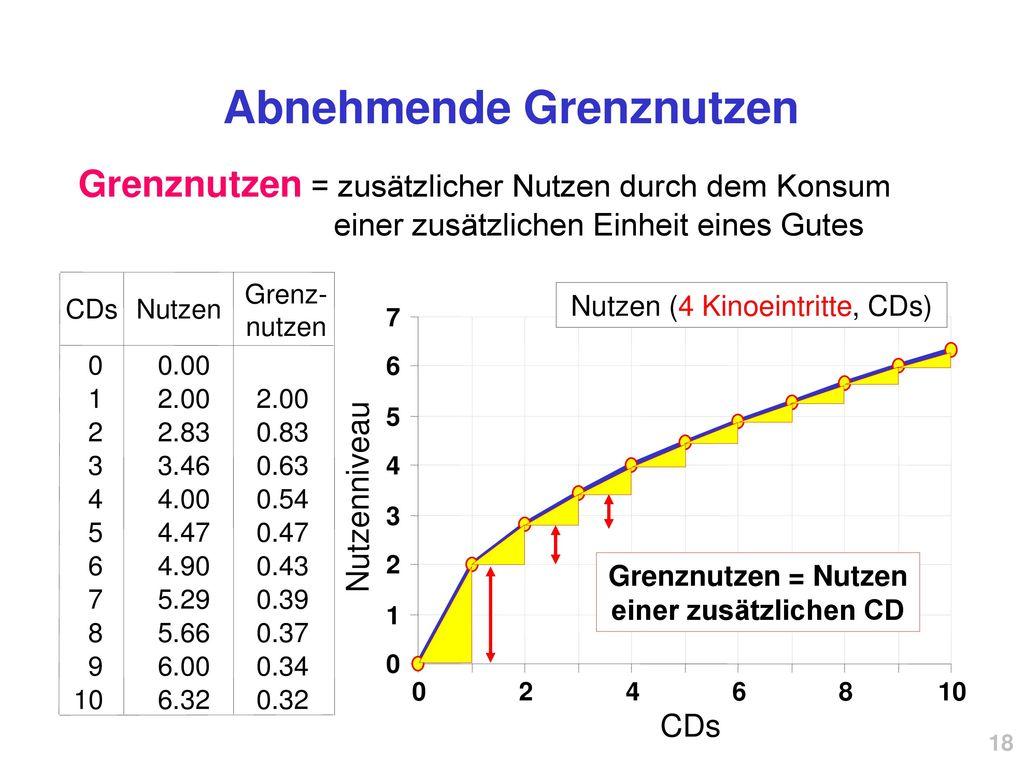 Abnehmende Grenznutzen Grenznutzen = Nutzen einer zusätzlichen CD