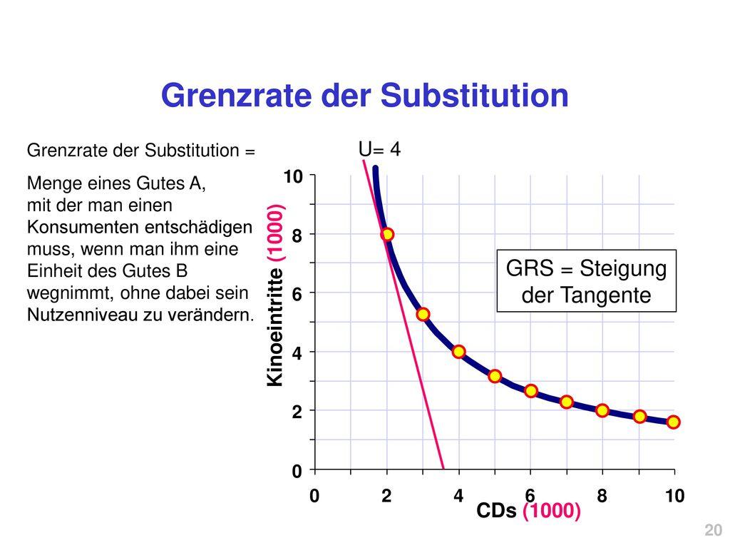 Grenzrate der Substitution