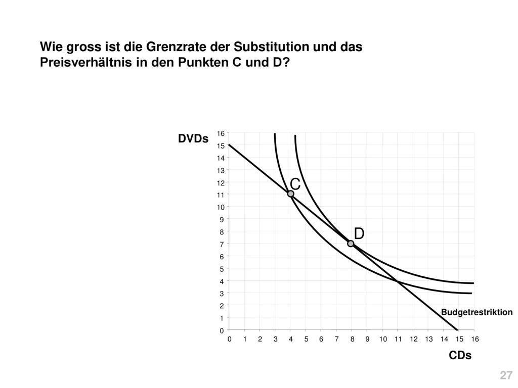 Wie gross ist die Grenzrate der Substitution und das Preisverhältnis in den Punkten C und D