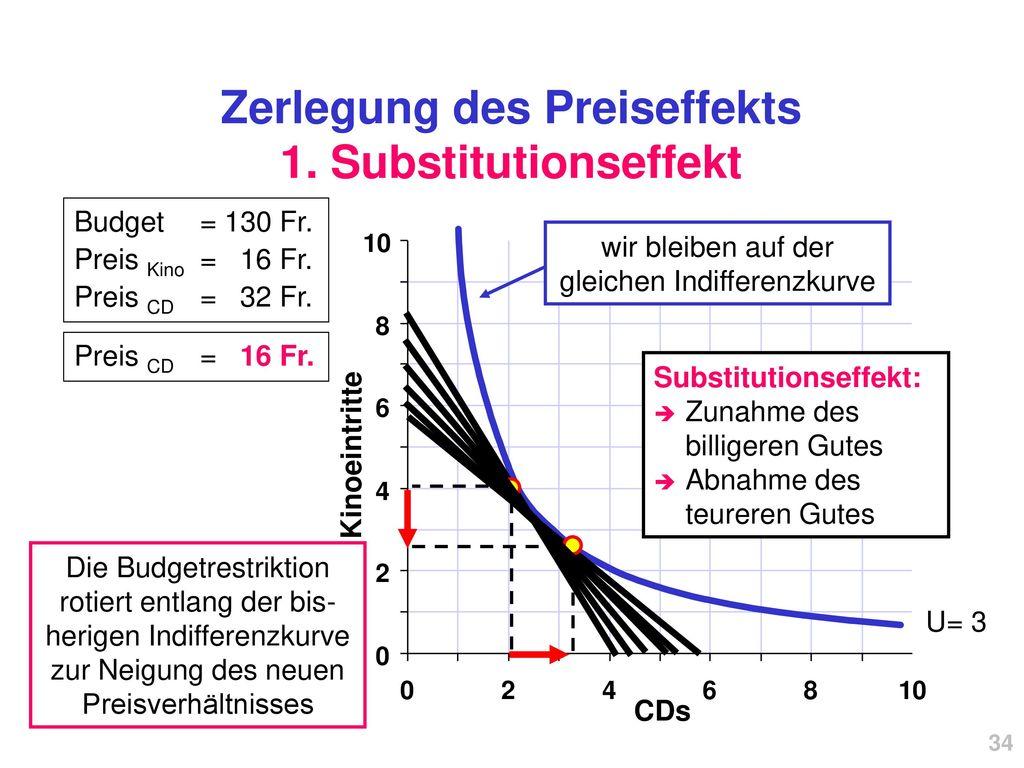 Zerlegung des Preiseffekts