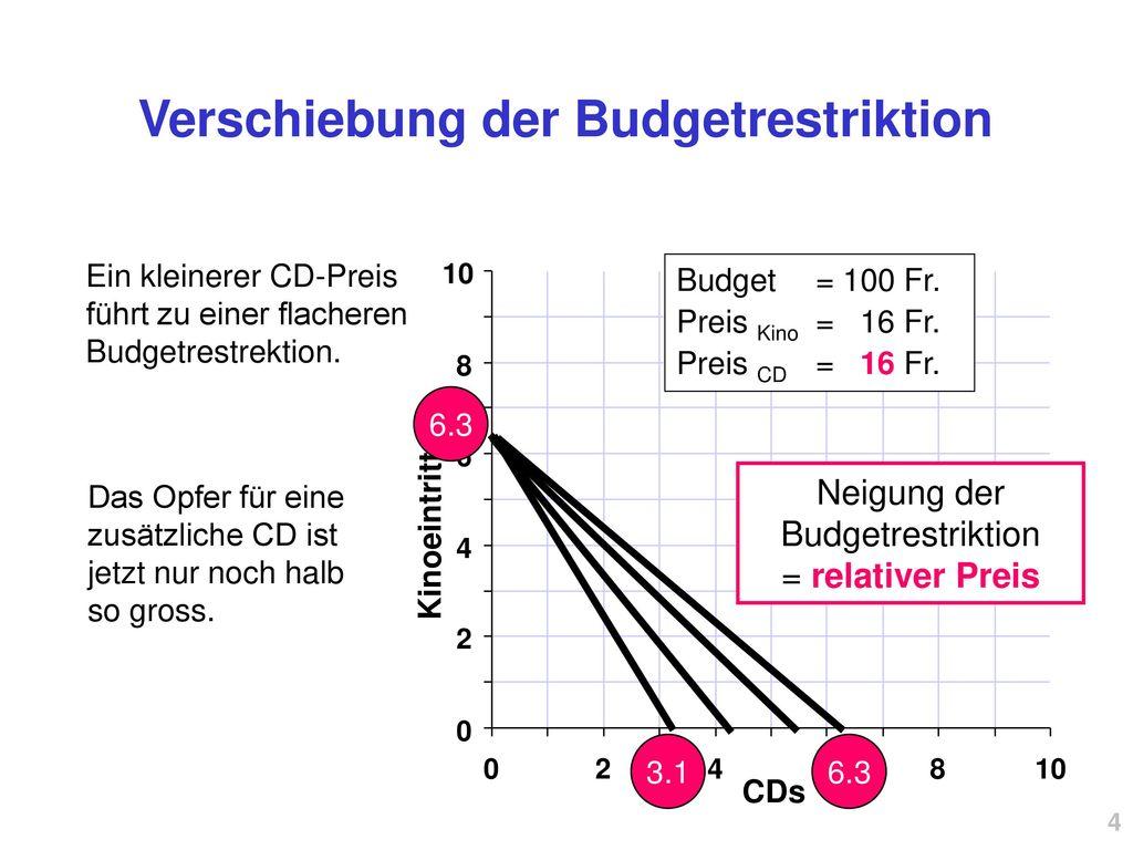 Verschiebung der Budgetrestriktion
