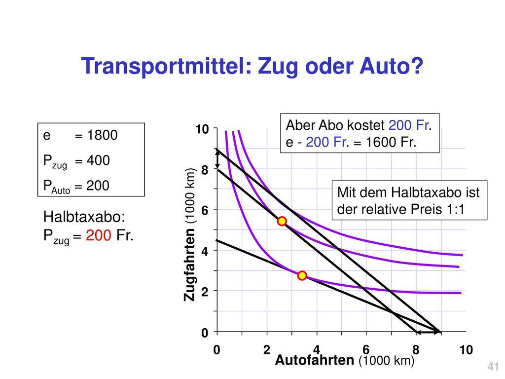 Transportmittel: Zug oder Auto